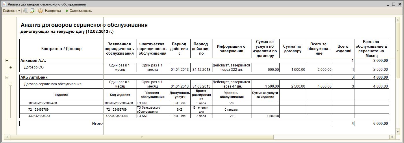Анализ договоров сервисного обслуживания